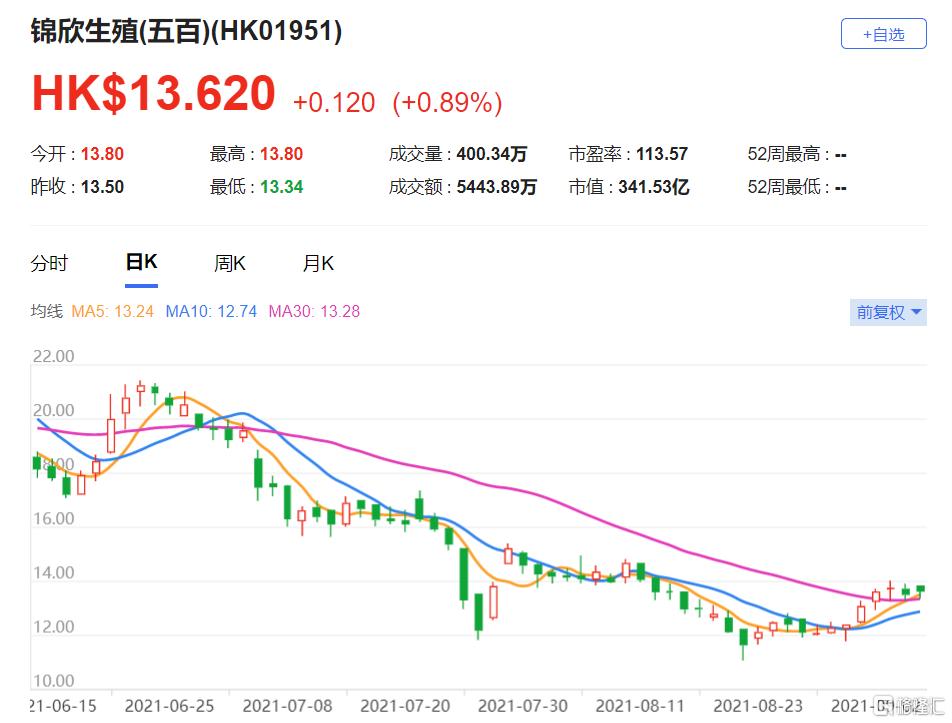 锦欣生殖(1951.HK)上半年的收入和净利润表现基本符合该行预期 目标价下调至18.5港元