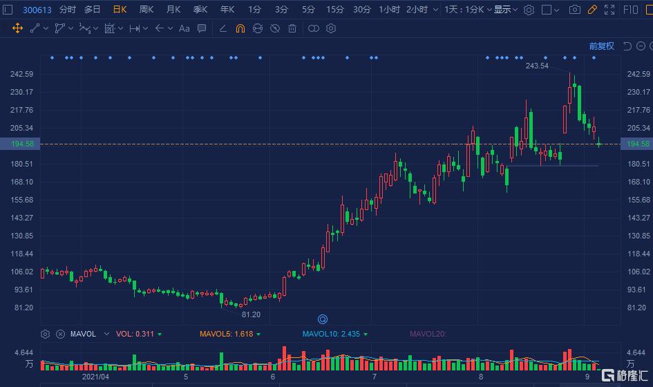 富瀚微(300613.SZ)跌超6%报196.5元,总市值236亿元