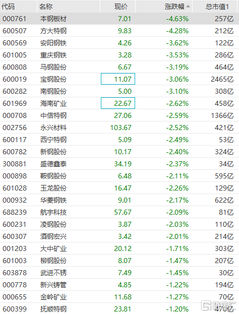 钢铁板块回调 马钢股份、宝钢股份等跌超3%