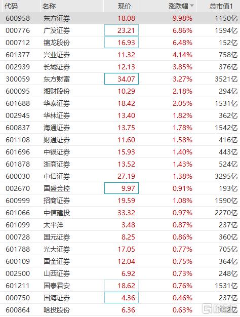 券商板块午后拉升,广发证券、锦龙股份涨超6%