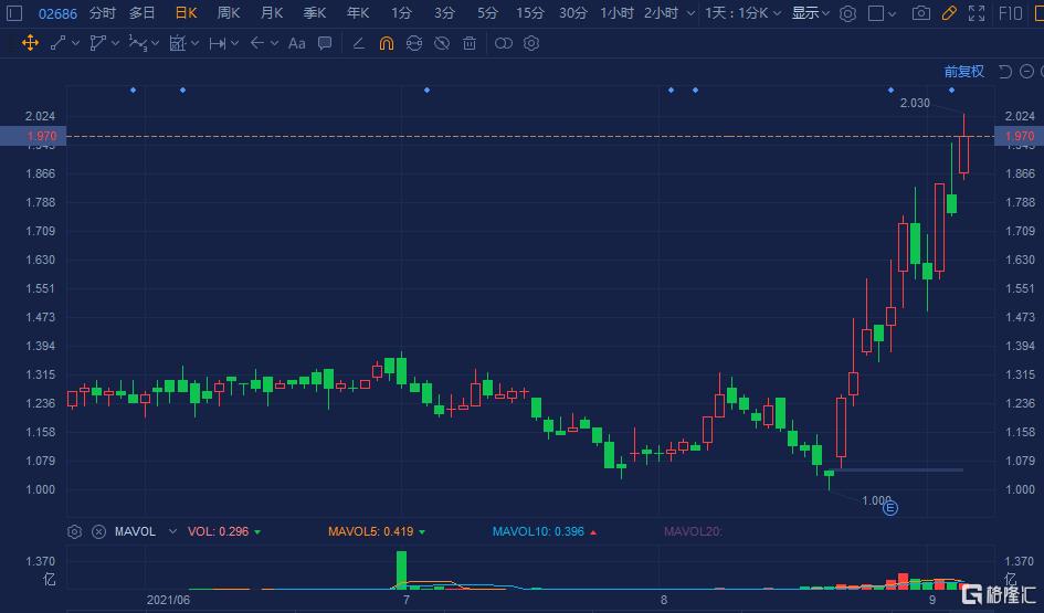 亚美能源(2686.HK)大涨超12% 12个交易日股价飙涨1倍