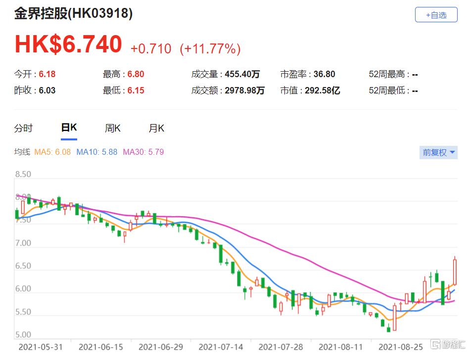"""金界控股(3918.HK)评级由""""与大市同步""""升至""""增持"""" 最新市值292亿港元"""