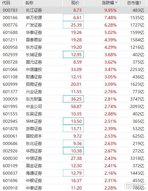 券商板块拉升走强 申万宏源涨超7%