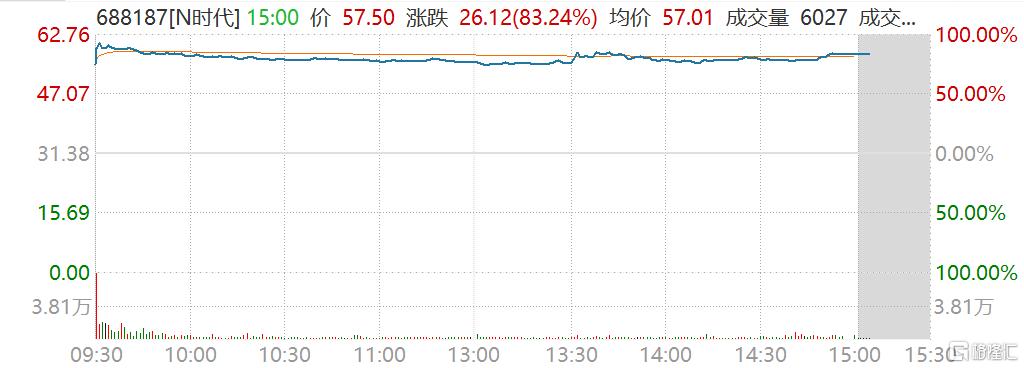 时代电气(688187.SH)今日首日上市,盘中一度涨100%至62.76元