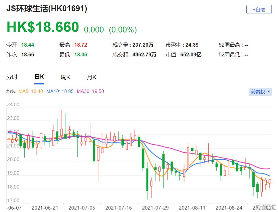 瑞信:上调JS环球生活(1691.HK)目标价至30港元 相当于2022年每股盈利预测的约22倍