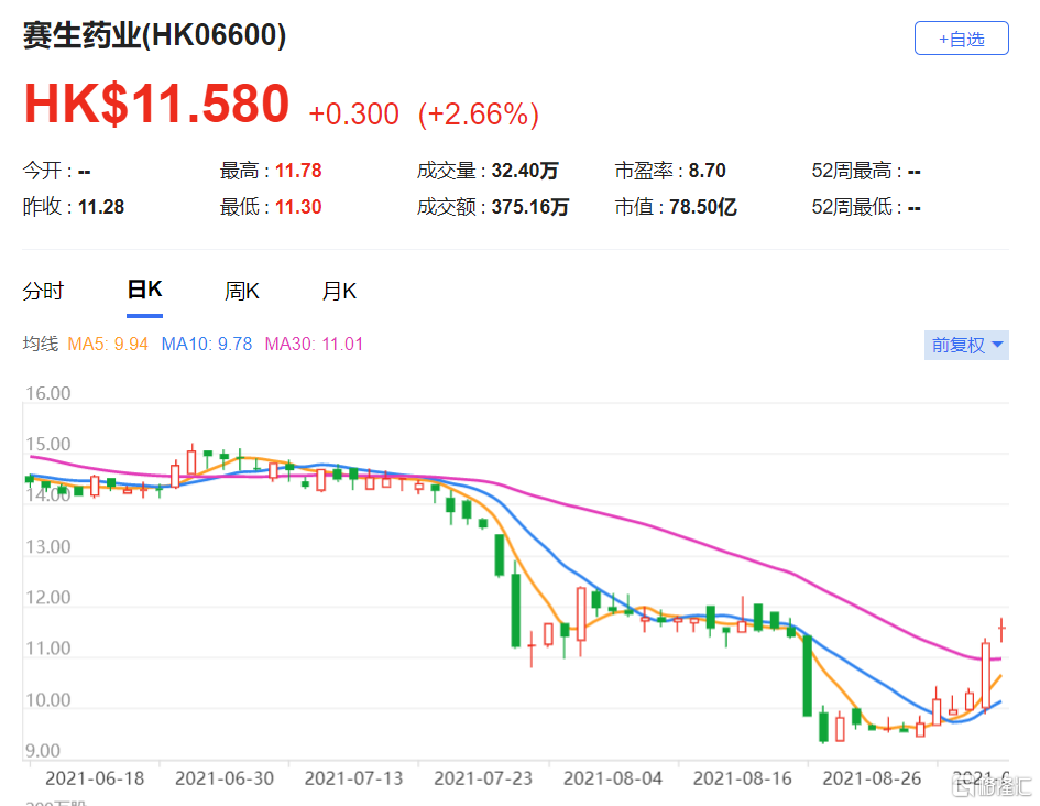 大摩:降赛生药业(6600.HK)目标价至18.8港元 最新市值78亿港元