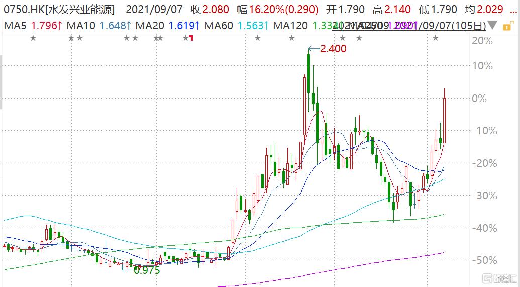 水发兴业能源(0750.HK)持续上涨,今日盘中一度涨近20%至2.14港元
