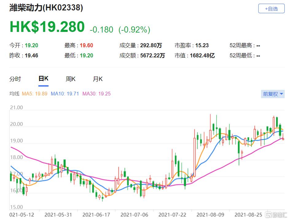 大和:微升潍柴动力(2338.HK)目标价至26.7港元 海外市场增长预期持续强劲