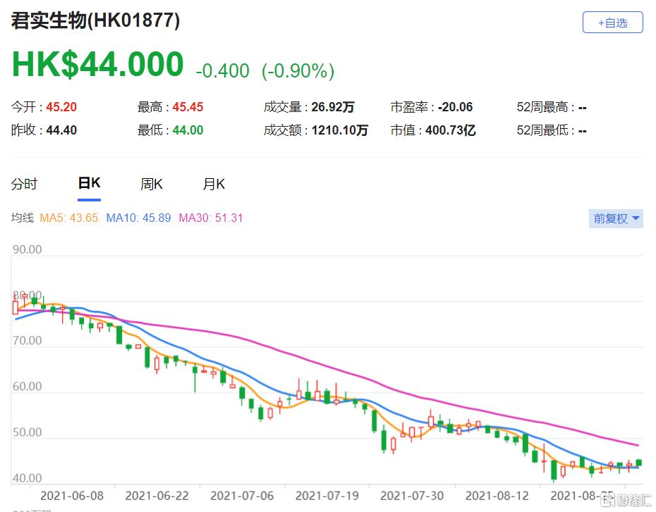 君实生物(1877.HK)今年上半年收入为21亿元人民币 该股现报44港元