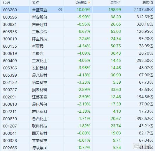 有机硅板块大幅回落 东岳硅材、三孚股份跌超8%
