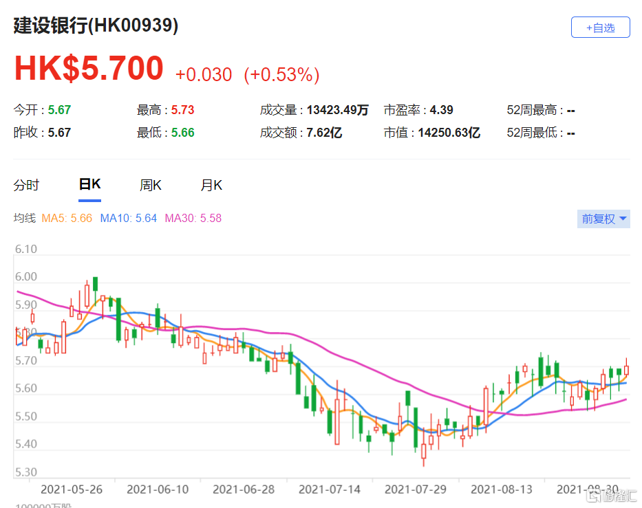 建行(0939.HK)目标价相应由7.9港元上调至8.2港元 该股现报5.7港元