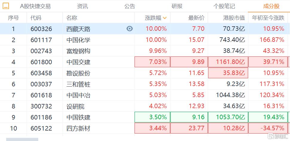 今天A股基建股集体上涨,西藏天路、中国化学和富煌钢构涨停