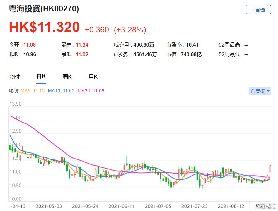 美银证券:上调粤投(0270.HK)目标价至17.8港元 最新市值740亿港元