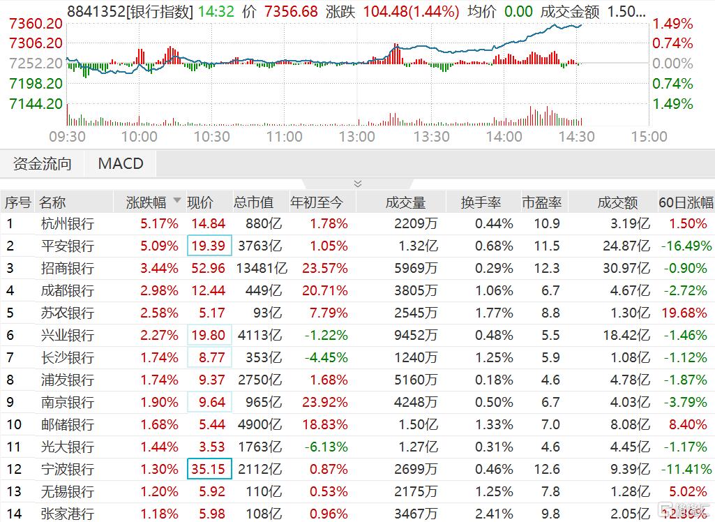 银行板块指数涨幅扩大至1.49% 杭州银行、平安银行涨超5%领涨板块