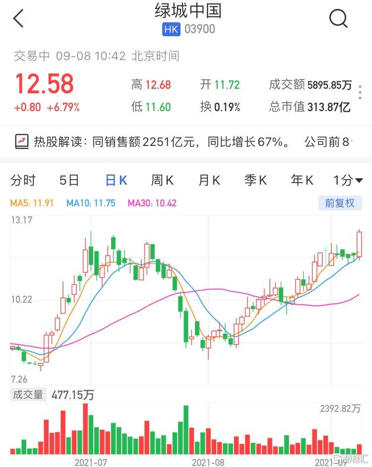 绿城中国(3900.HK)涨超6% 最新市值313亿港元
