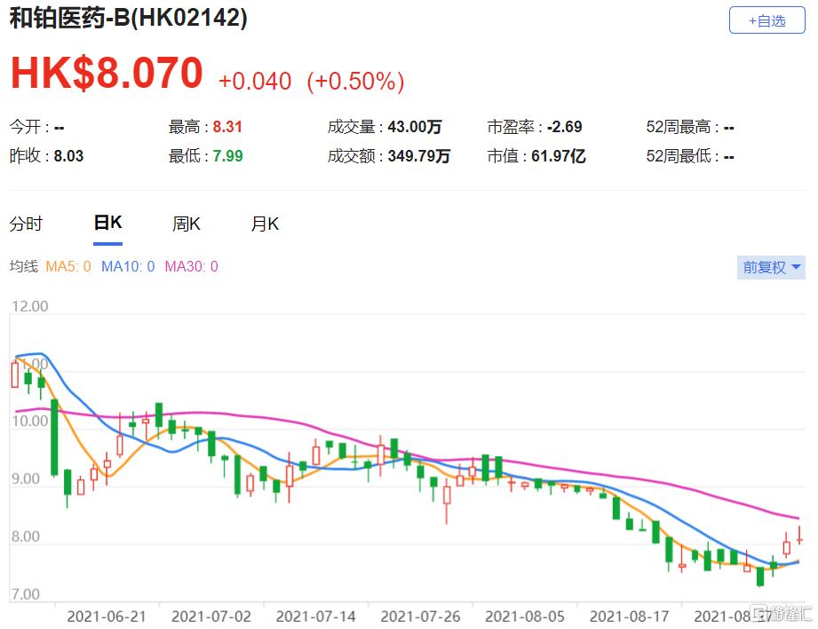 和铂医药(2142.HK)上半年收入220万美元,较去年同期的610万美元大幅下跌