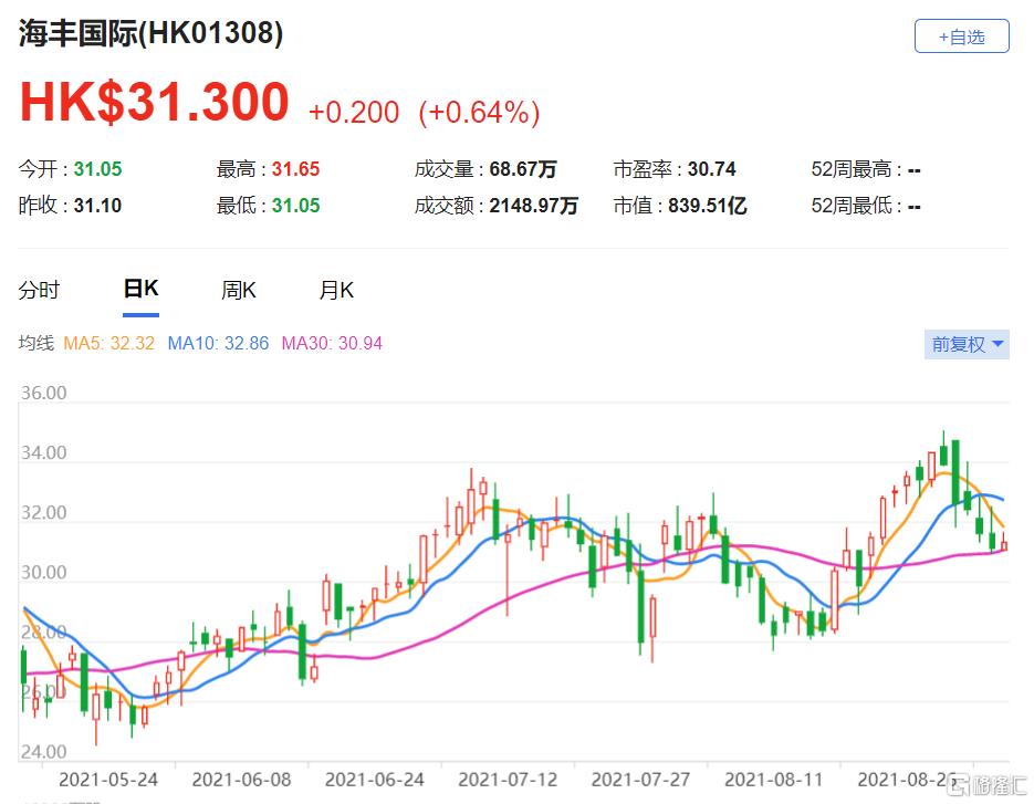 大摩:上调海丰国际(1308.HK)目标价至38.6港元 最新市值839亿港元