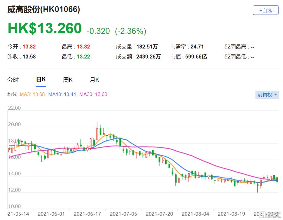 """威高股份(1066.HK)2021至2025年每股盈利预测下调4%至9% 给予""""与大市同步""""评级"""