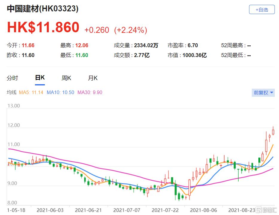 中国建材(3323.HK)上半年业绩强劲 目标价由15.7港元升至17.5港元