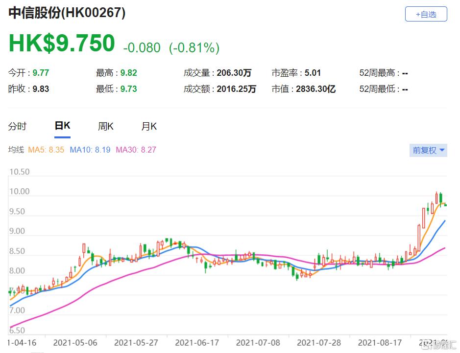 大摩:上调中信股份(0267.HK)目标价至9.63港元 得益于金融服务的稳定利润反弹