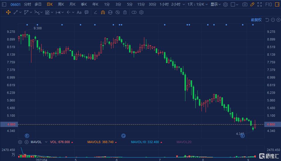 朝云集团(6601.HK)一度大涨超10% 总市值62亿港元
