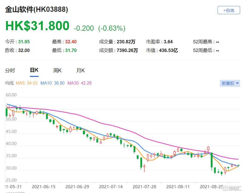 下调金山软件(3888.HK)目标价至54港元 调低2021至2023年收入预测