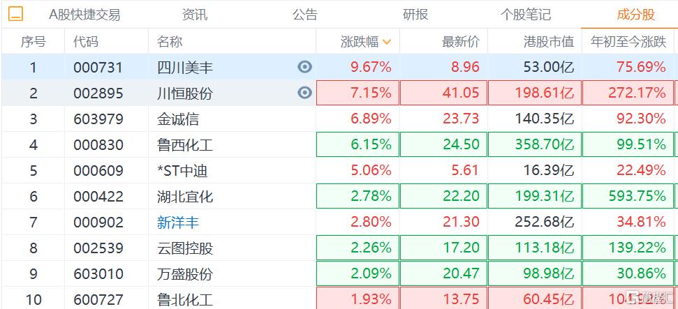 磷化工概念股今早继续走强,四川美丰盘中一度涨停