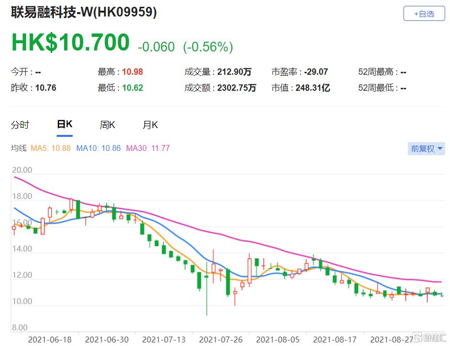 高盛:维持联易融科技-W(9959.HK)买入评级 经调整净利润按年升39%
