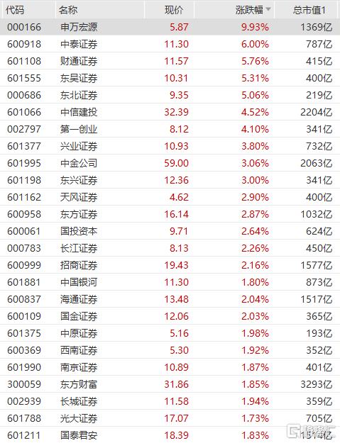 券商板块拉升走高,中泰证券涨6%