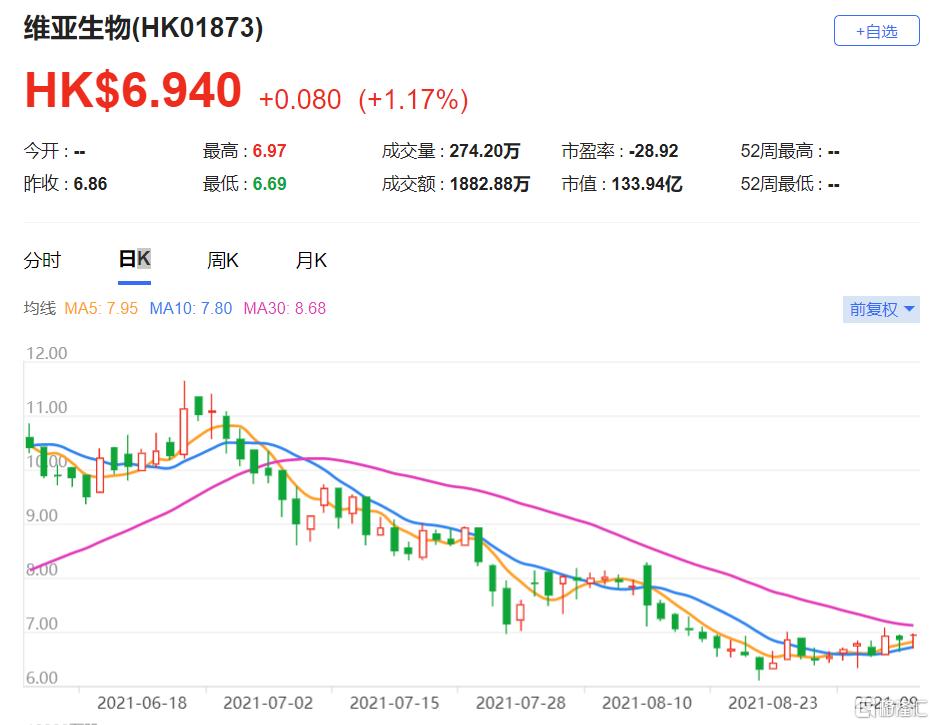 维亚生物(1873.HK)上半年收入按年强劲增长419.5% 目标价8港元