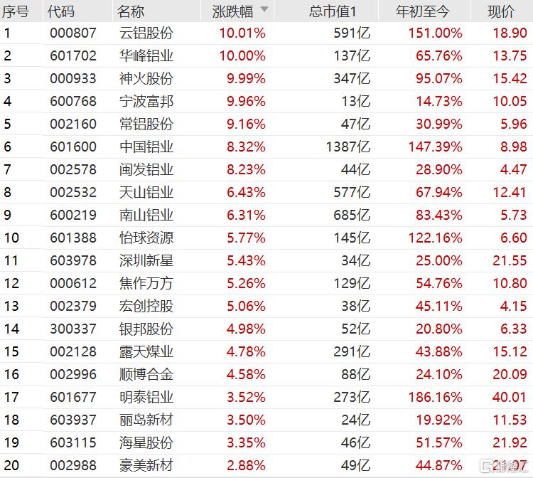 沪铝2110盘中直线拉升涨0.87%报21920元,逼近9月6日创出的历史最高价(21980元)