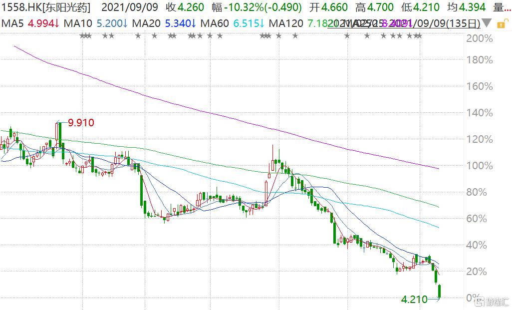 东阳光药(1558.HK)盘中一度跌超11%至4.21港元,连续第四日下跌