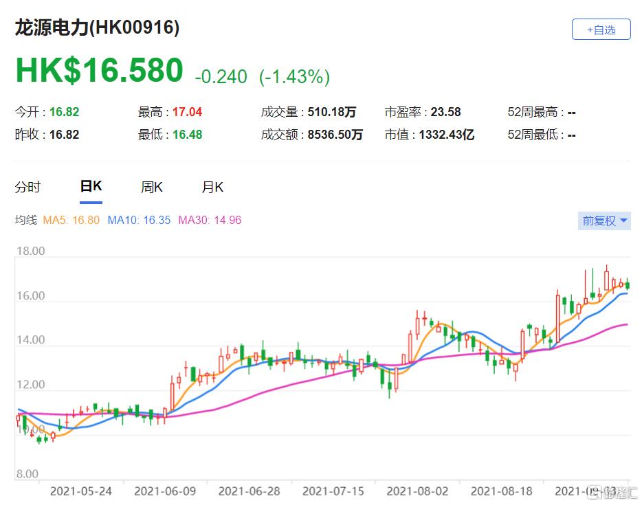 龙源电力(0916.HK)2022财年至2024财年的盈利提高3%至4% 目标价提高至19港元