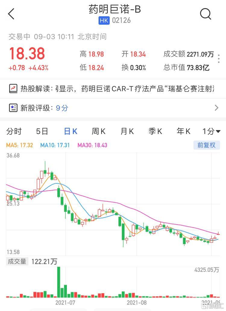 药明巨诺-B(2126.HK)一度大涨近8% 最新市值73.8亿港元