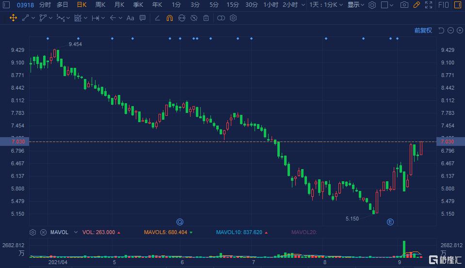 金界控股(3918.HK)拉升涨超5% 总市值超300亿港元