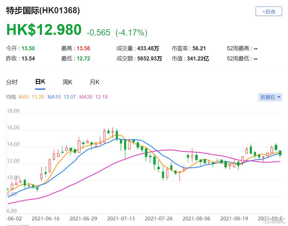 特步国际(1368.HK)展望进一步改善 最新市值341亿港元
