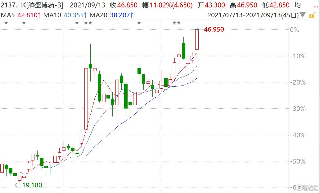 腾盛博药-B(2137.HK)今日盘中持续拉升,一度涨超11%至46.95港元