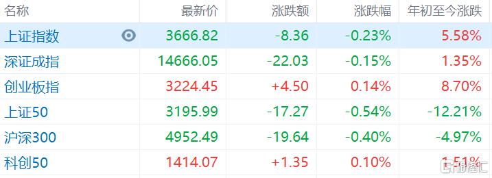两市主要指数开盘涨跌不一,沪指低开0.23%报3666点