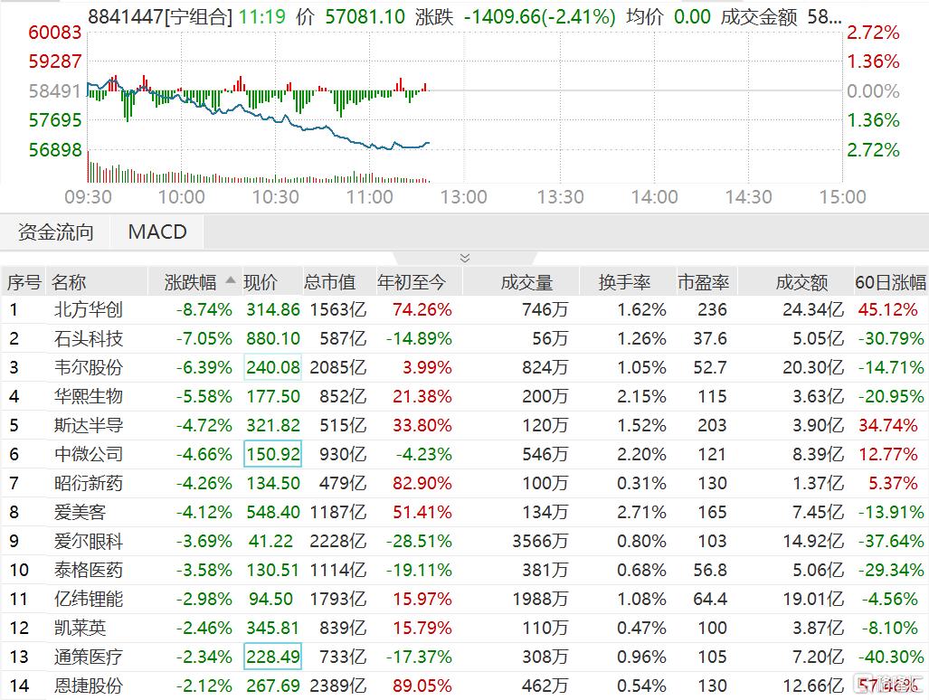 """""""宁组合""""下挫,板块指数一度跌2.72%"""
