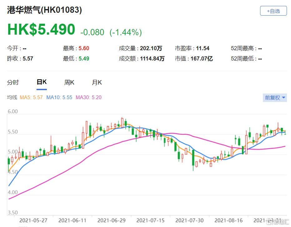 港华燃气(1083.HK)自去年10月的低位已回升了77%,现价相当于预测市盈率9.4倍
