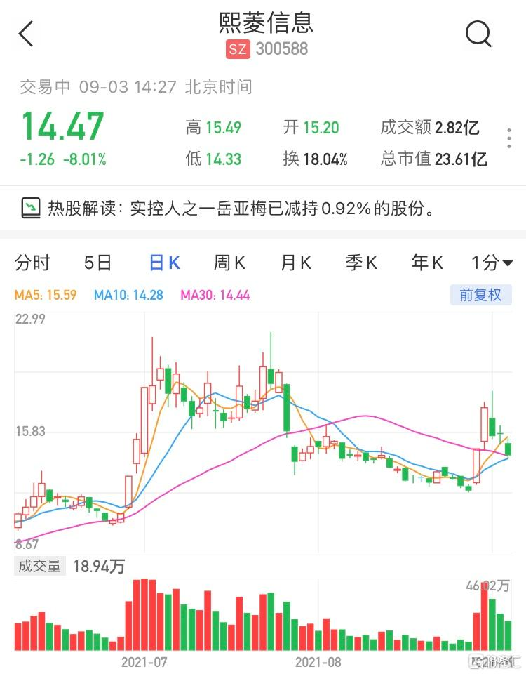 熙菱信息(300588.SZ)现报14.47元 最新市值23亿元