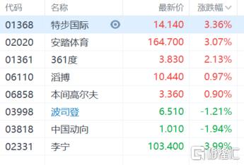 体育用品股走势分化,361度涨超2%