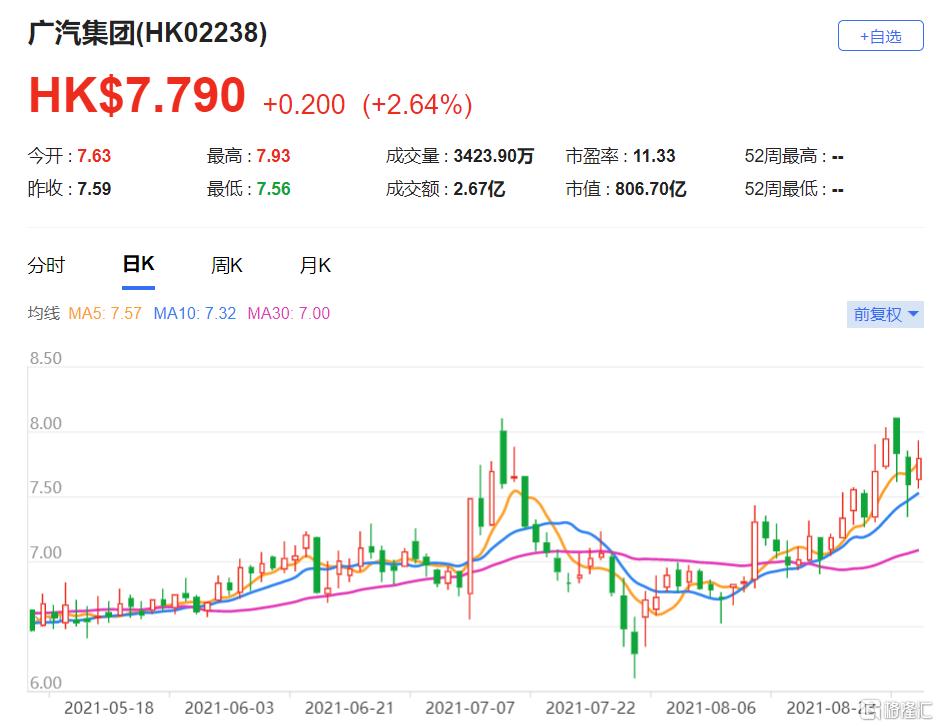 瑞银:上调广汽(2238.HK)目标价至9.7港元 最新市值806亿港元