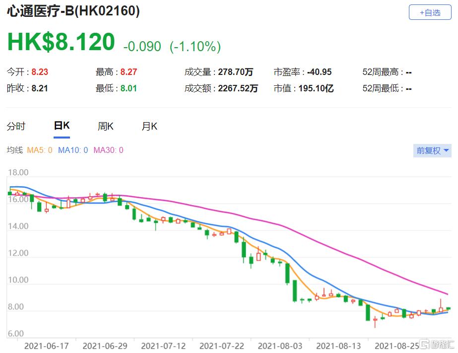 心通医疗(2160.HK)上半年收入按年增长121.8%,达8,600万元人民币