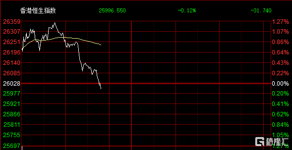 港股三大指数指数高位回落,恒指转跌至0.14%