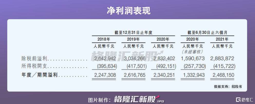 龙佰集团港股IPO:受制于钛白粉价格波动,2020年营收近140亿插图7
