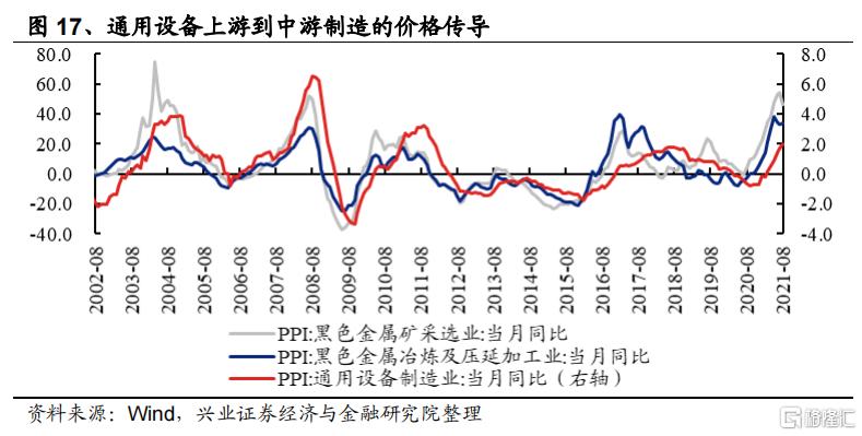 涨价如何影响全产业链盈利?插图7
