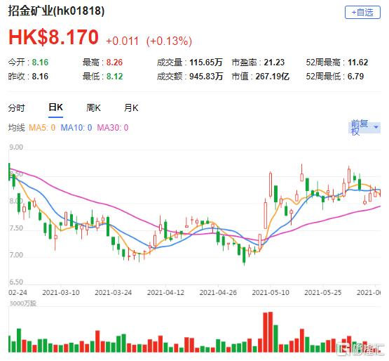维持招金矿业(1818.HK)买入评级 目标价由12港元下调至10.5港元
