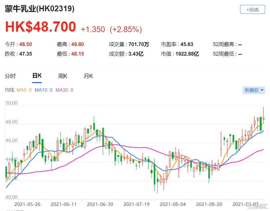 里昂:维持蒙牛(2319.HK)买入评级 未来中期会进一步扩大利润率
