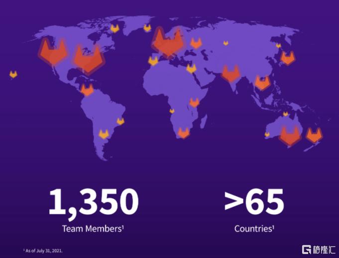 估值超60亿美元,微软Github劲敌Gitlab欲纳斯达克上市插图5